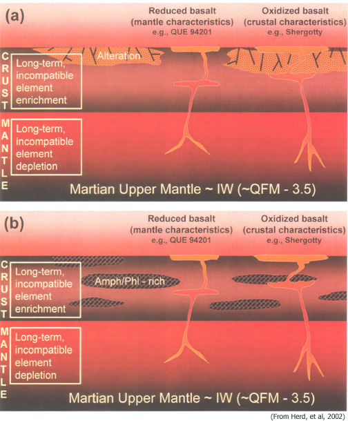 Martian upper mantle and crust diagrams