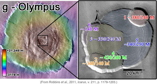 Basemaps created with THEMIS Daytime IR image combined with MOLA altimetry-color-coded map. Volcanic calderas age-dated by Robbins et al., 2011, determined by crater counting method.