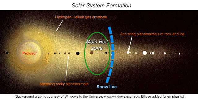 Psrd chondritic asteroids when did aqueous alteration happen during early solar system formation chondritic meteorite parent bodies may have formed in the inner solar system near the main asteroid belt or they may ccuart Gallery