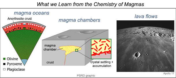 The chemistry of magmas informs us about magma oceans, magma chambers, and lava flows.
